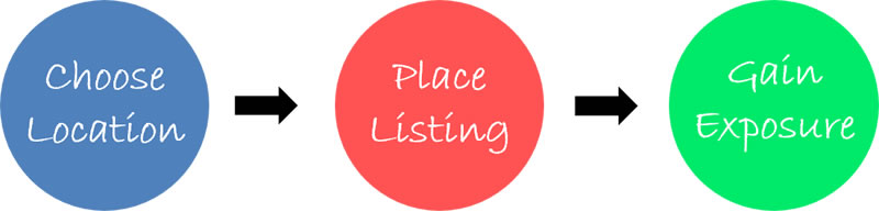 United States Free Online Business Directory Listings